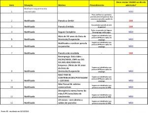 Tabela de situações do Seguro Desemprego.